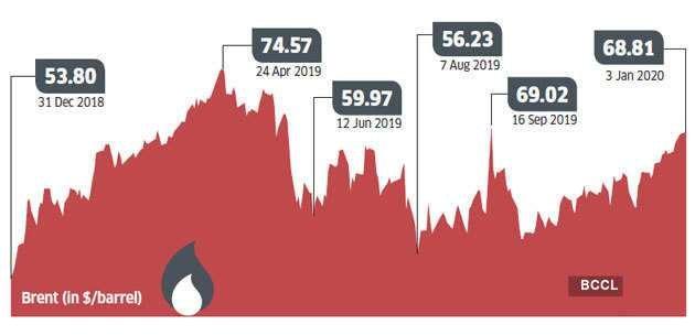 Tech Shares Grow Higher and Crude Oil Falls