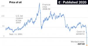 Surprisingly, Crude Oil Build Despite Steady Oil Prices